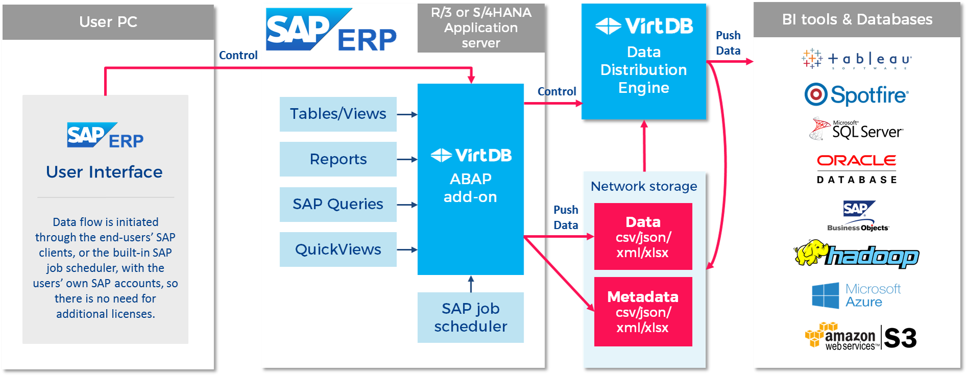 SAP data access architecture