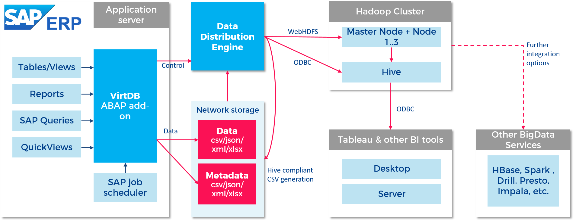 SAP to Hadoop Architecture
