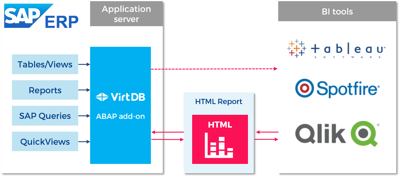 InstantInsights - VirtDB